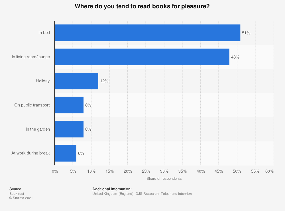 Statistic: Where do you tend to read books for pleasure? | Statista