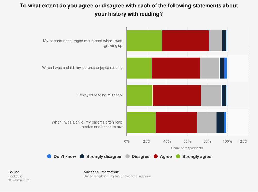 Statistic: To what extent do you agree or disagree with each of the following statements about your history with reading?   Statista