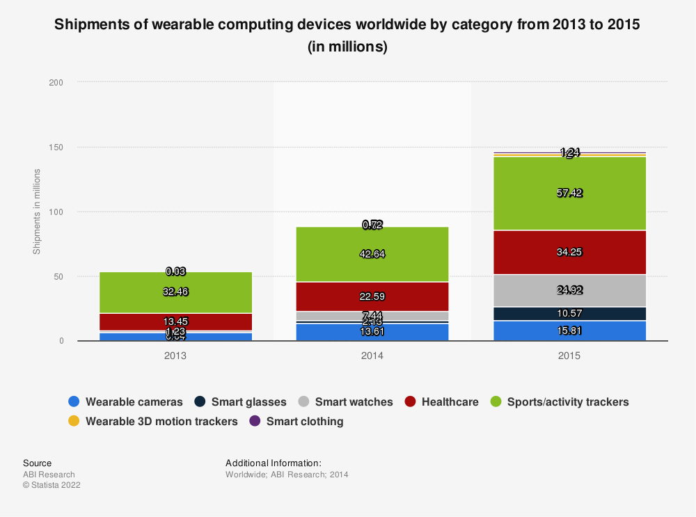 Statistic: Shipments of wearable computing devices worldwide by category from 2013 to 2015 (in millions) | Statista