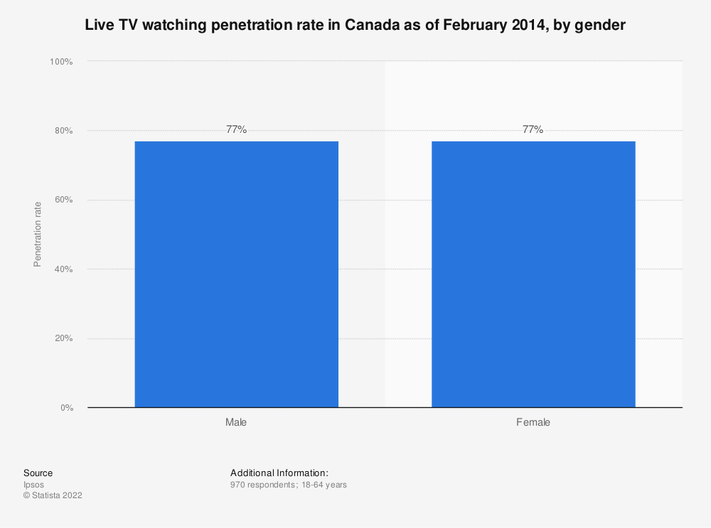 Statistic: Live TV watching penetration rate in Canada as of February 2014, by gender   Statista