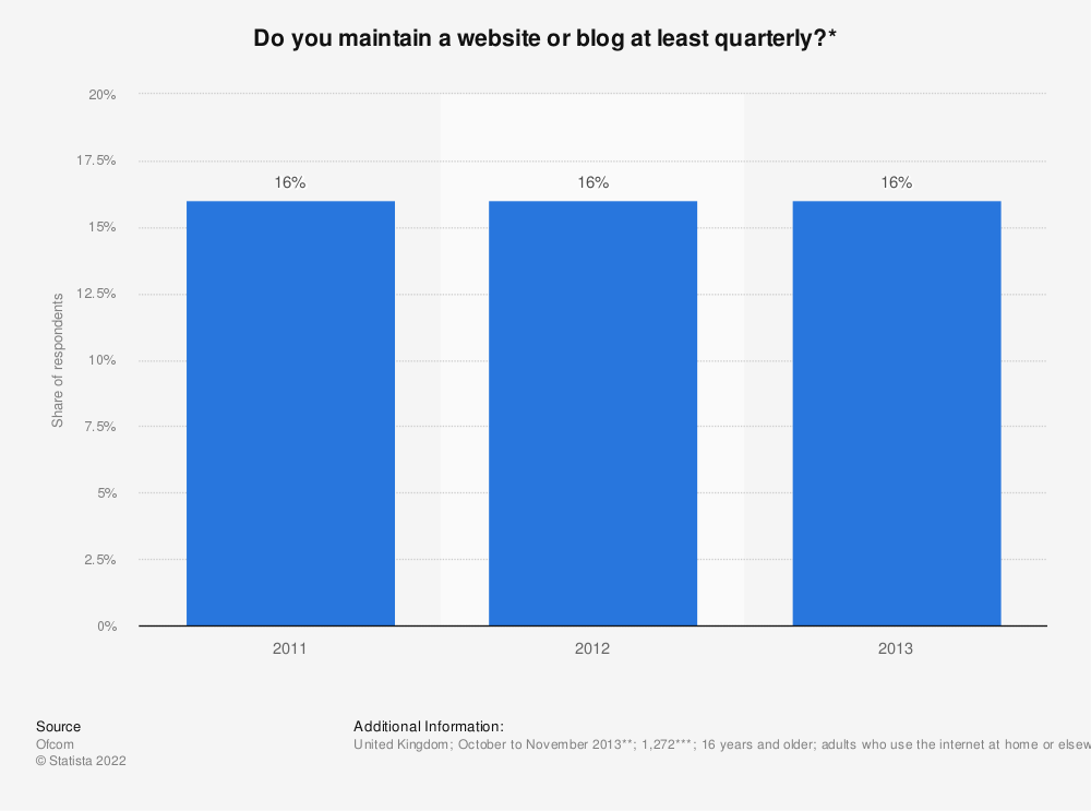 Statistic: Do you maintain a website or blog at least quarterly?* | Statista
