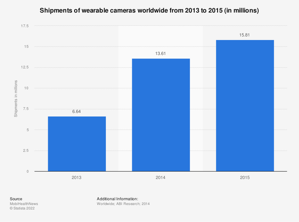 Statistic: Shipments of wearable cameras worldwide from 2013 to 2015 (in millions) | Statista