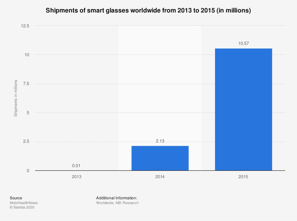 Statistic: Shipments of smart glasses worldwide from 2013 to 2015 (in millions)   Statista