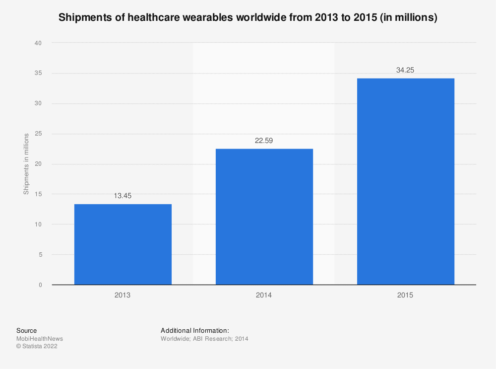 Statistic: Shipments of healthcare wearables worldwide from 2013 to 2015 (in millions) | Statista