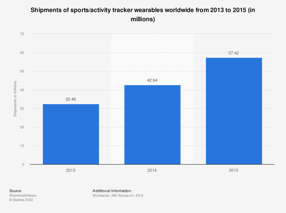 Statistic: Shipments of sports/activity tracker wearables worldwide from 2013 to 2015 (in millions)   Statista