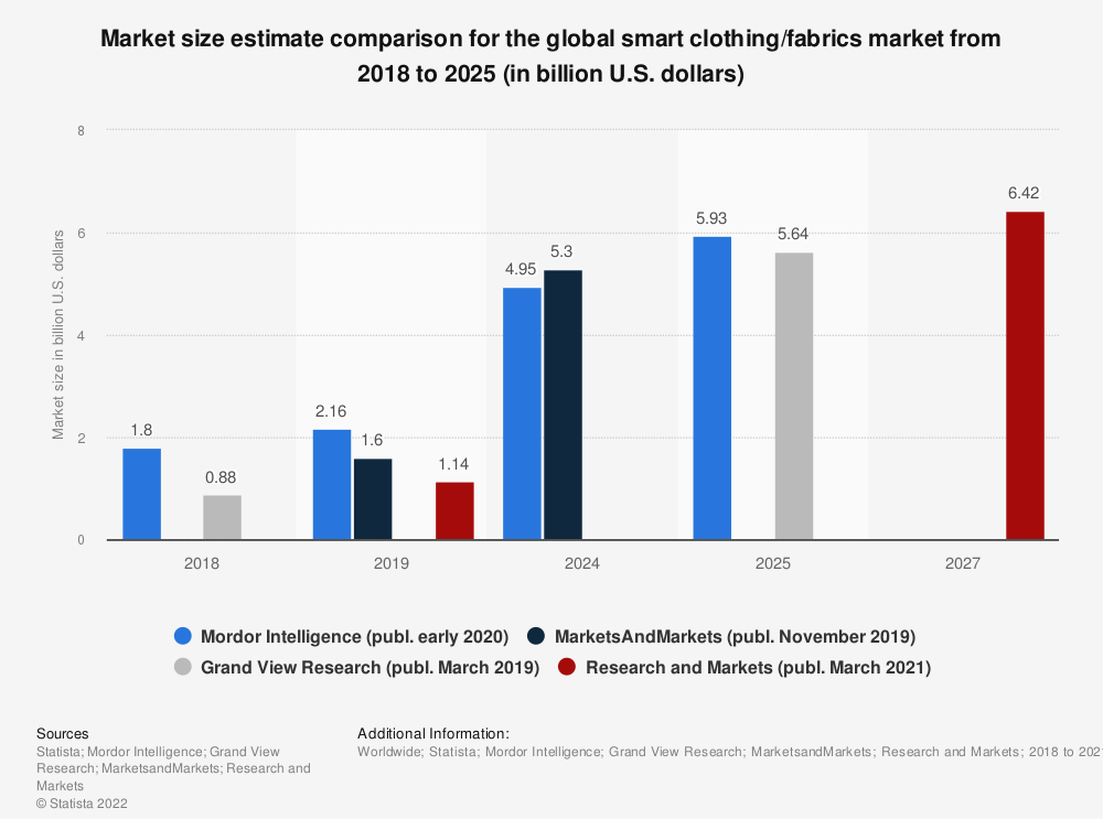 Statistic: Market size estimate comparison for the global smart clothing/fabrics market from 2018 to 2025 (in billion U.S. dollars) | Statista