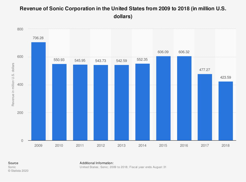 Statistic: Revenue of Sonic Corporation in the United States from 2009 to 2018 (in million U.S. dollars) | Statista