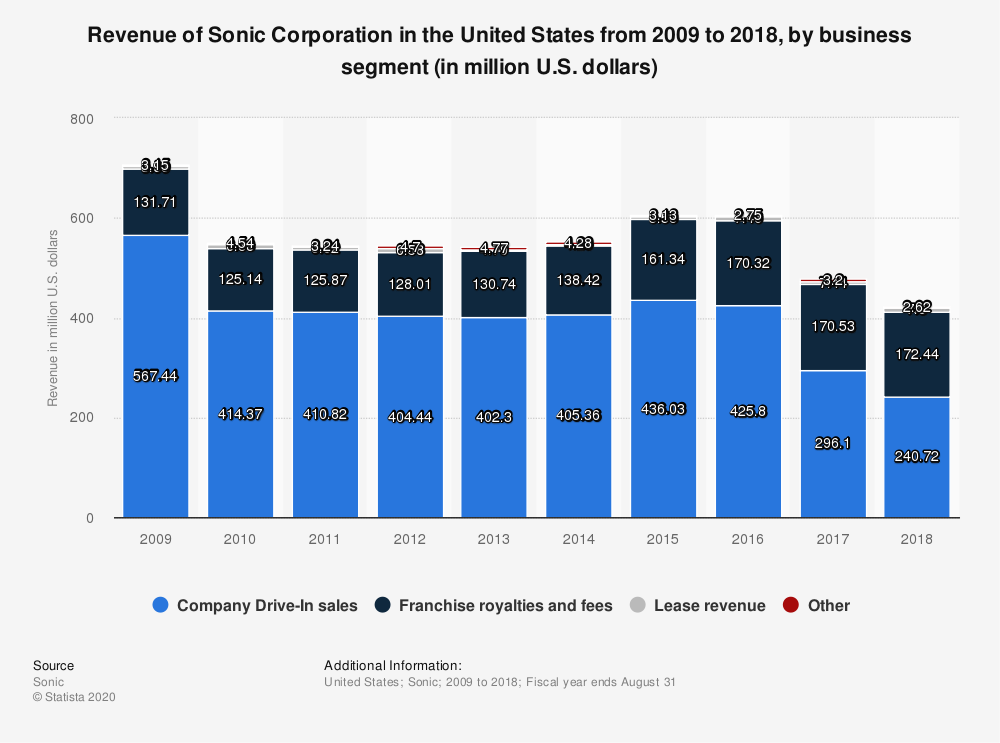 Statistic: Revenue of Sonic Corporation in the United States from 2009 to 2018, by business segment (in million U.S. dollars) | Statista