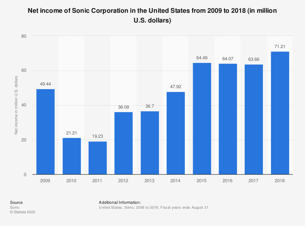 Statistic: Net income of Sonic Corporation in the United States from 2009 to 2018 (in million U.S. dollars) | Statista