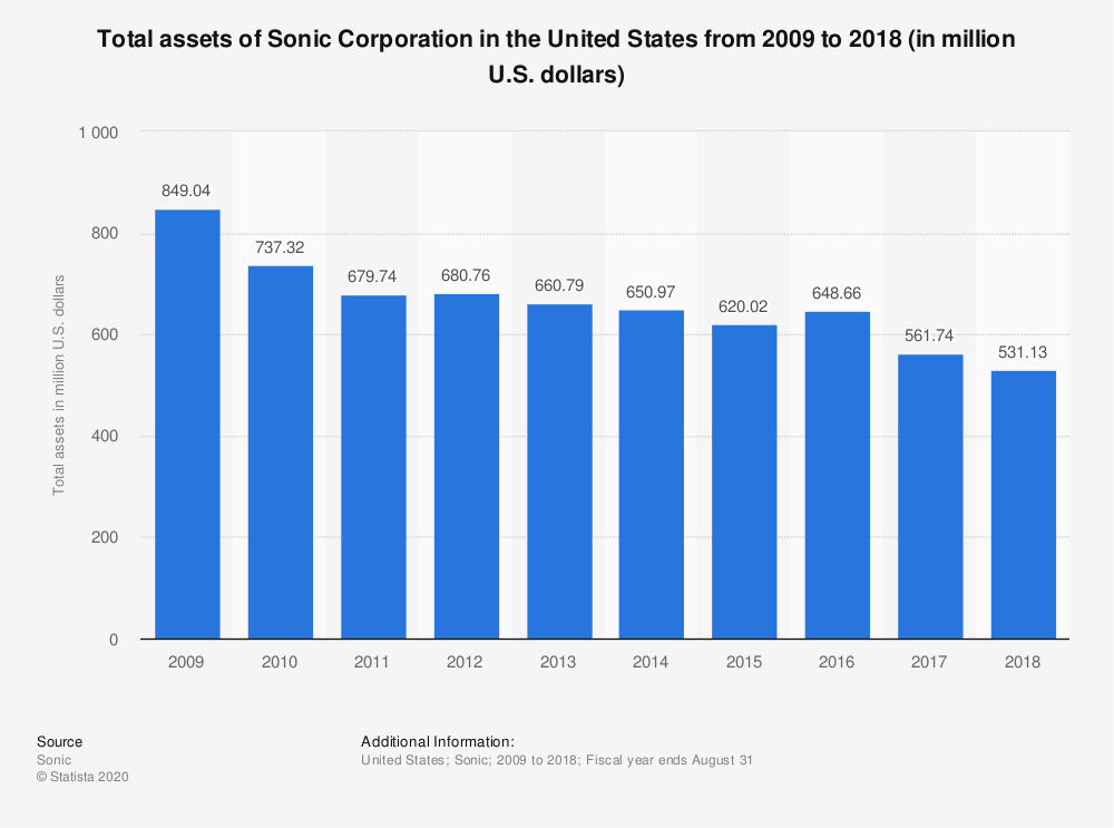 Statistic: Total assets of Sonic Corporation in the United States from 2009 to 2018 (in million U.S. dollars) | Statista