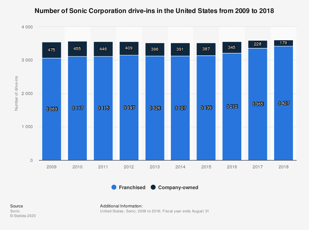 Statistic: Number of Sonic Corporation drive-ins in the United States from 2009 to 2018 | Statista