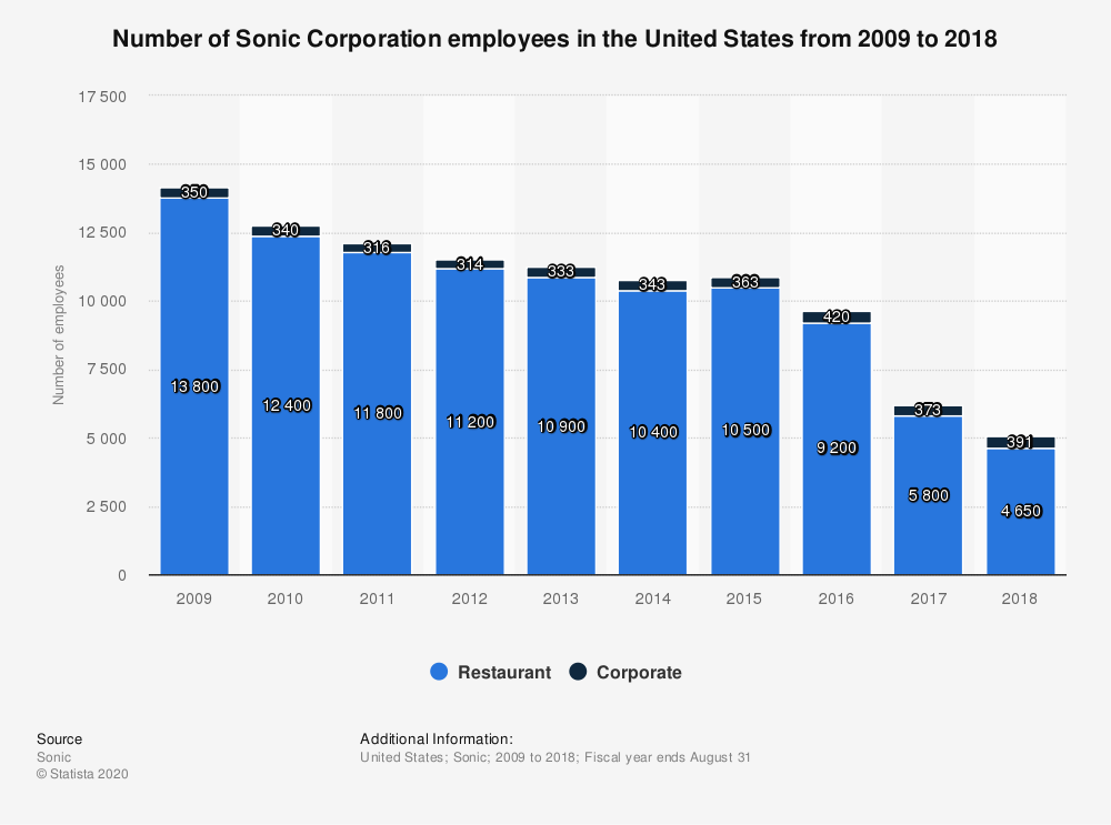 Statistic: Number of Sonic Corporation employees in the United States from 2009 to 2018 | Statista