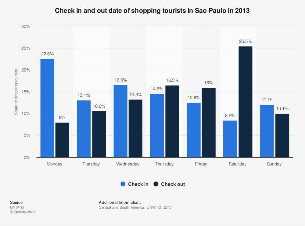 Statistic: Check in and out date of shopping tourists in Sao Paulo in 2013 | Statista