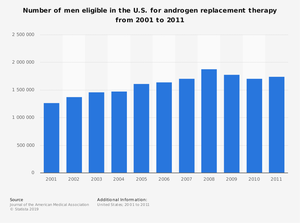 Statistic: Number of men eligible in the U.S. for androgen replacement therapy from 2001 to 2011 | Statista