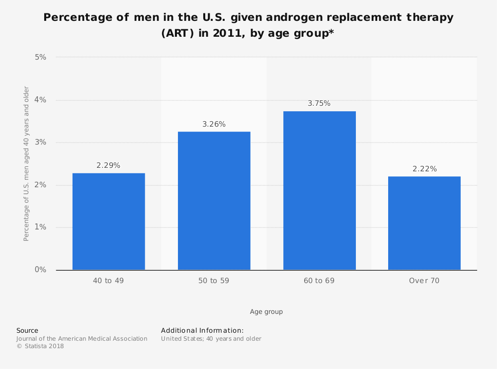 Statistic: Percentage of men in the U.S. given androgen replacement therapy (ART) in 2011, by age group* | Statista
