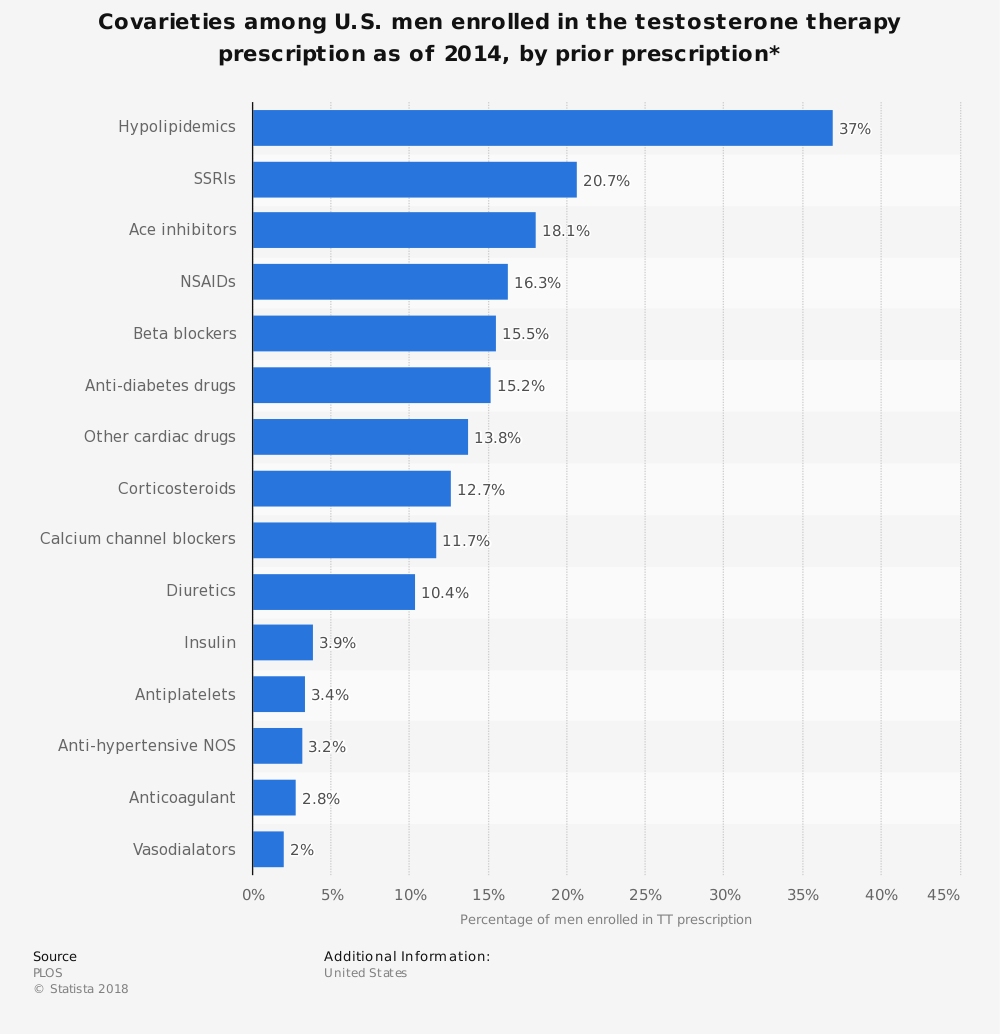Statistic: Covarieties among U.S. men enrolled in the testosterone therapy prescription as of 2014, by prior prescription* | Statista