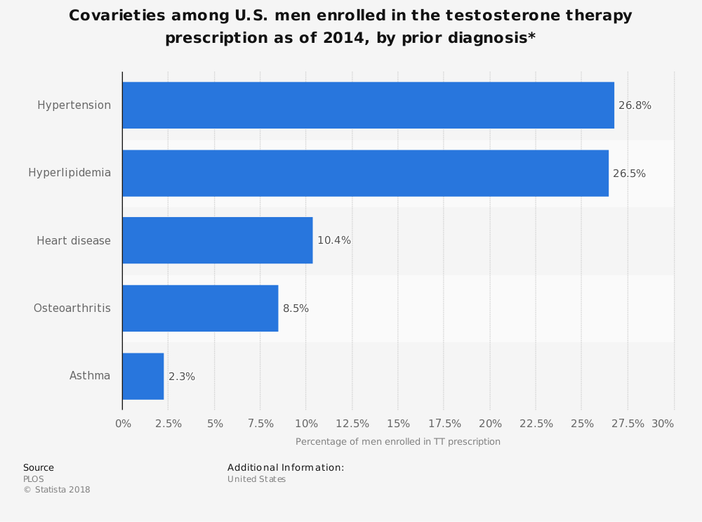 Statistic: Covarieties among U.S. men enrolled in the testosterone therapy prescription as of 2014, by prior diagnosis* | Statista