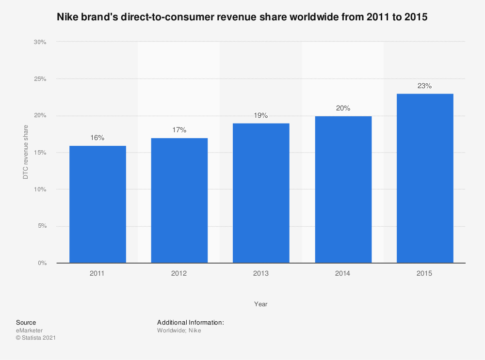 • Nike brand's DTC revenue share worldwide 2011-2015 | Statistic