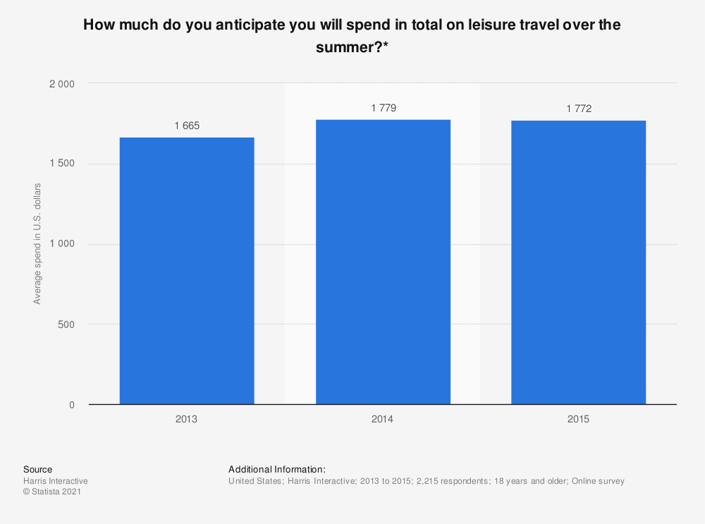 Statistic: How much do you anticipate you will spend in total on leisure travel over the summer?* | Statista