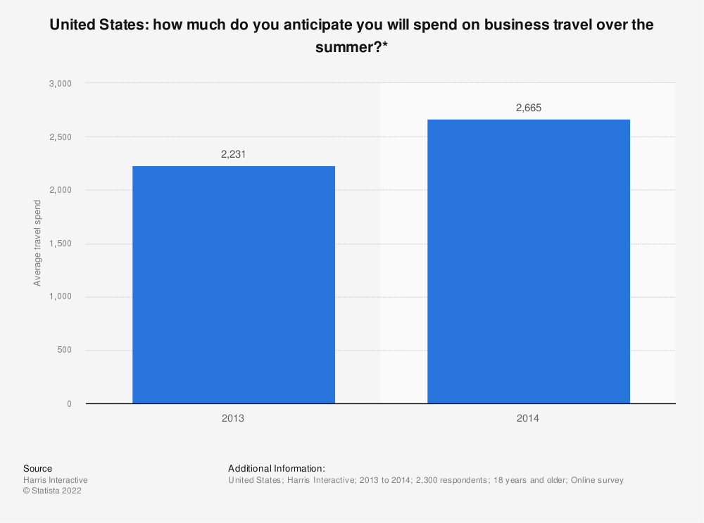 Statistic: How much do you anticipate you will spend on business travel over the summer?* | Statista