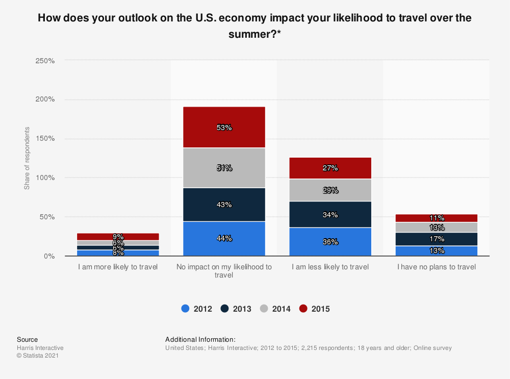 Statistic: How does your outlook on the U.S. economy impact your likelihood to travel over the summer?* | Statista