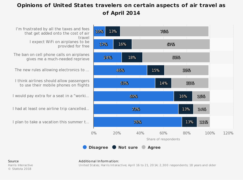Statistic: Opinions of United States travelers on certain aspects of air travel as of April 2014 | Statista
