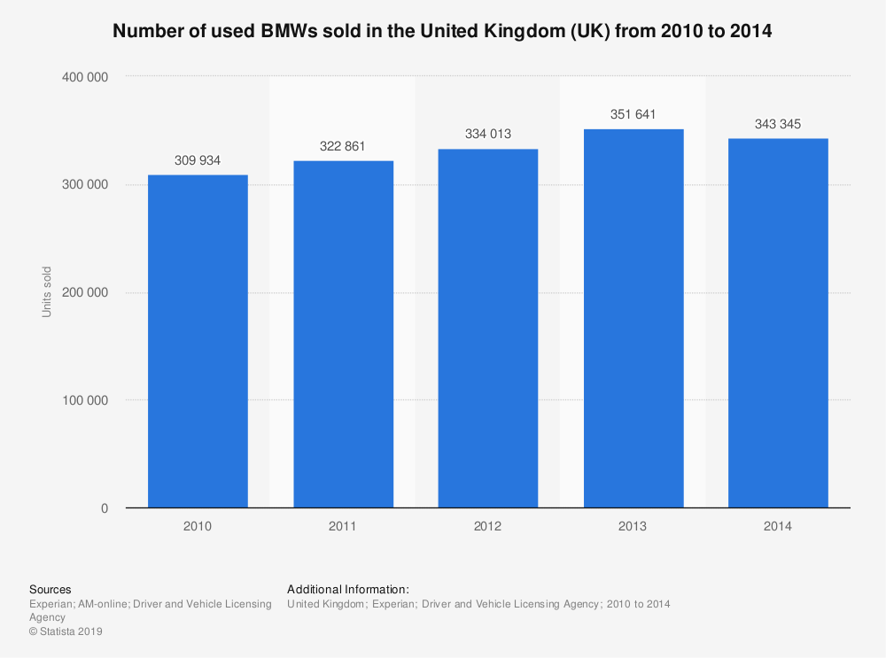Statistic: Number of used BMWs sold in the United Kingdom (UK) from 2010 to 2014 | Statista