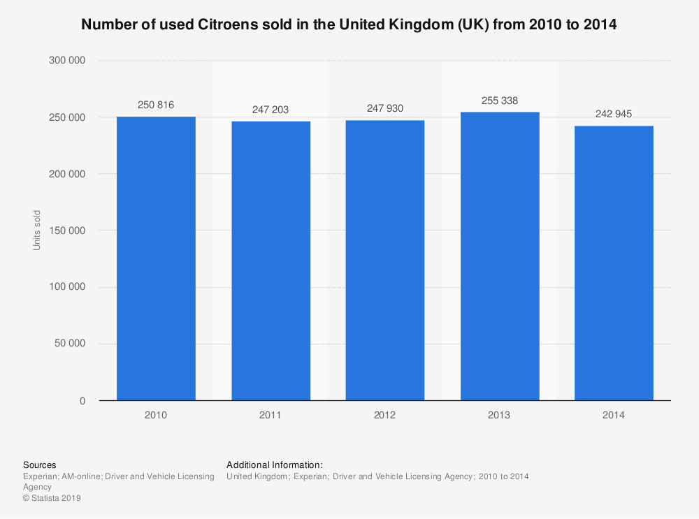 Statistic: Number of used Citroens sold in the United Kingdom (UK) from 2010 to 2014 | Statista