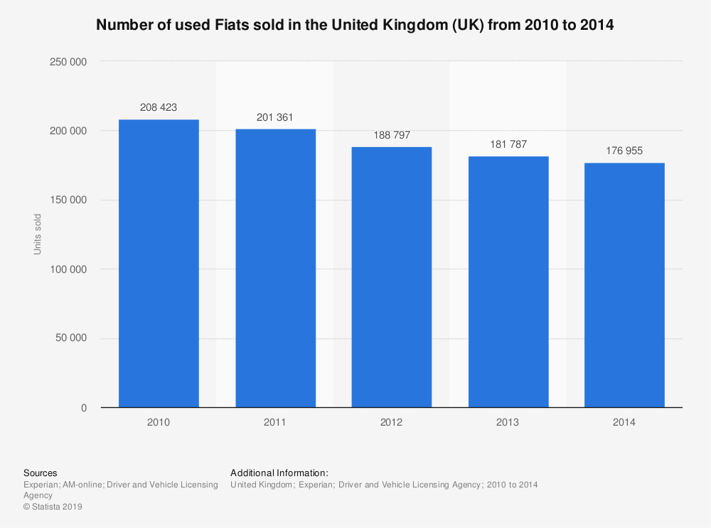 Statistic: Number of used Fiats sold in the United Kingdom (UK) from 2010 to 2014 | Statista