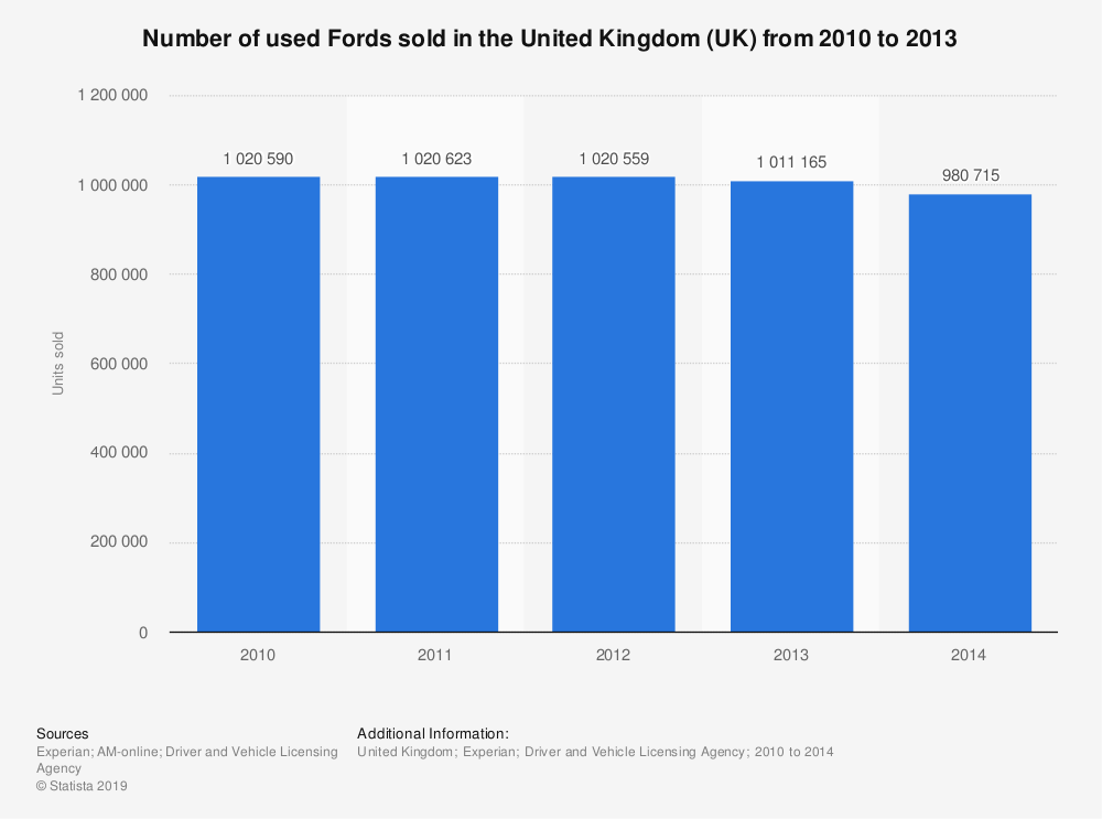 Statistic: Number of used Fords sold in the United Kingdom (UK) from 2010 to 2013 | Statista