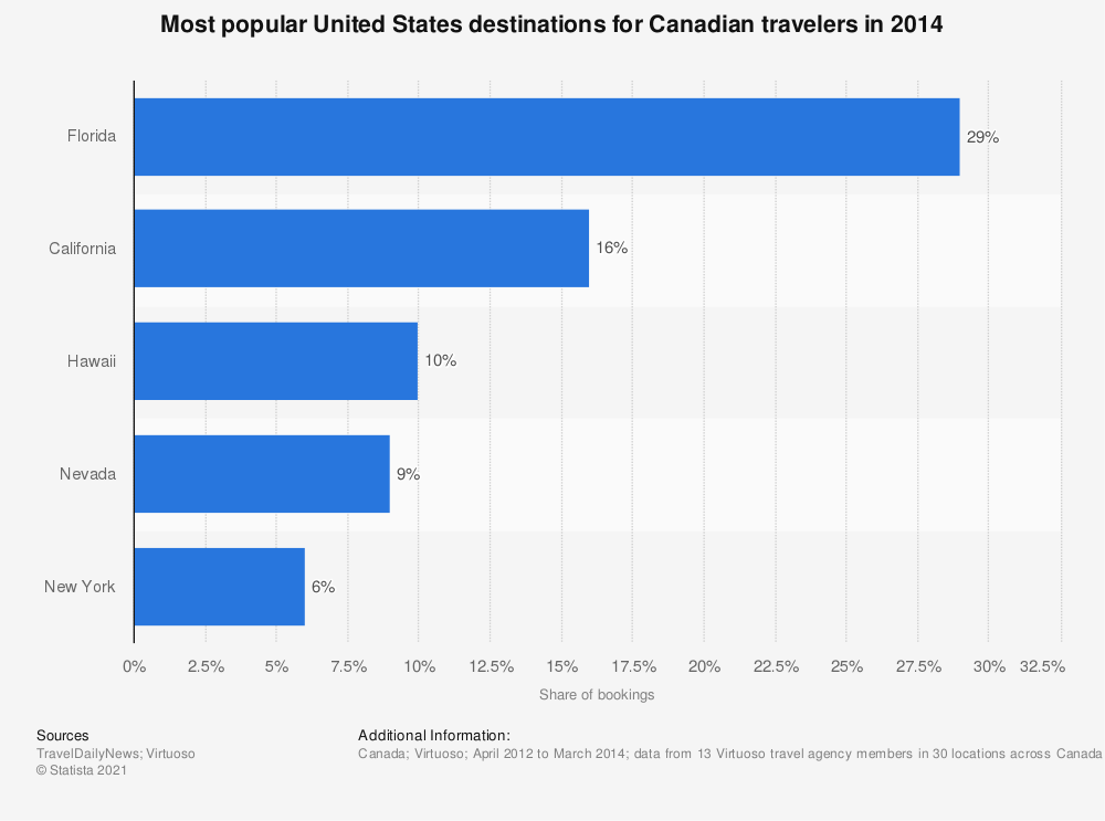 Statistic: Most popular United States destinations for Canadian travelers in 2014 | Statista