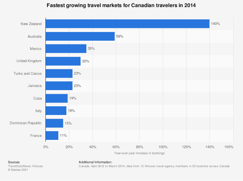 Statistic: Fastest growing travel markets for Canadian travelers in 2014 | Statista