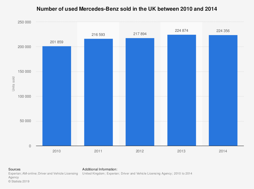 Statistic: Number of used Mercedes-Benz sold in the UK between 2010 and 2014 | Statista