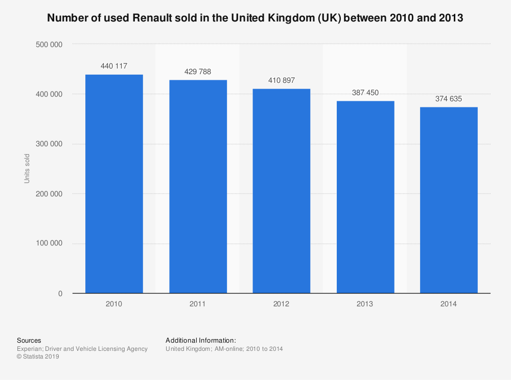Statistic: Number of used Renault sold in the United Kingdom (UK) between 2010 and 2013 | Statista