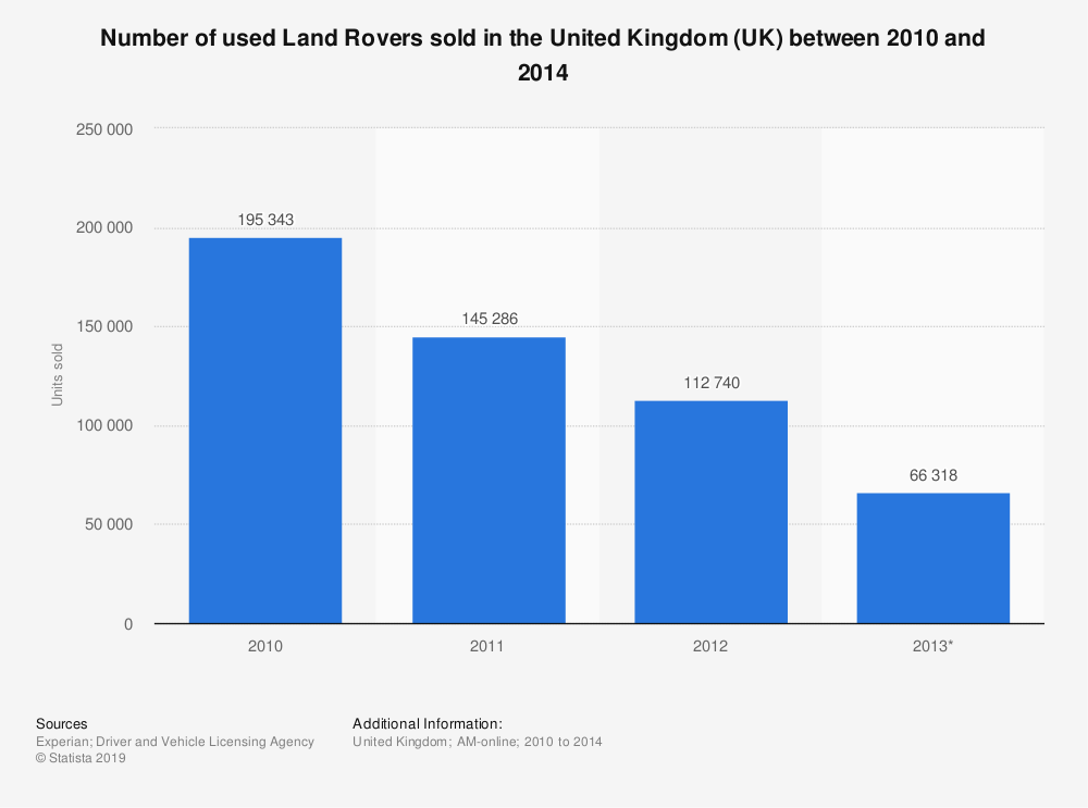 Statistic: Number of used Land Rovers sold in the United Kingdom (UK) between 2010 and 2014 | Statista