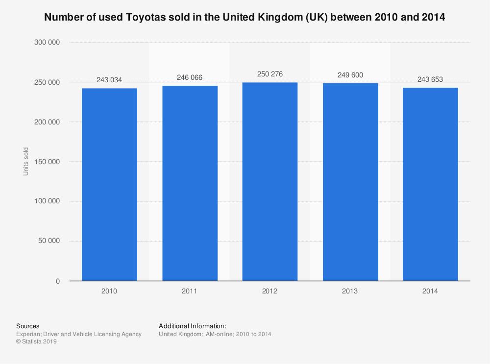 Statistic: Number of used Toyotas sold in the United Kingdom (UK) between 2010 and 2014 | Statista