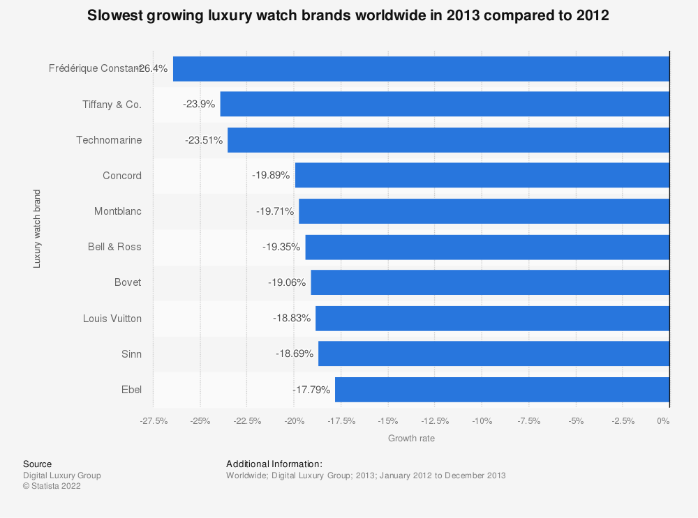Statistic: Slowest growing luxury watch brands worldwide in 2013 compared to 2012 | Statista