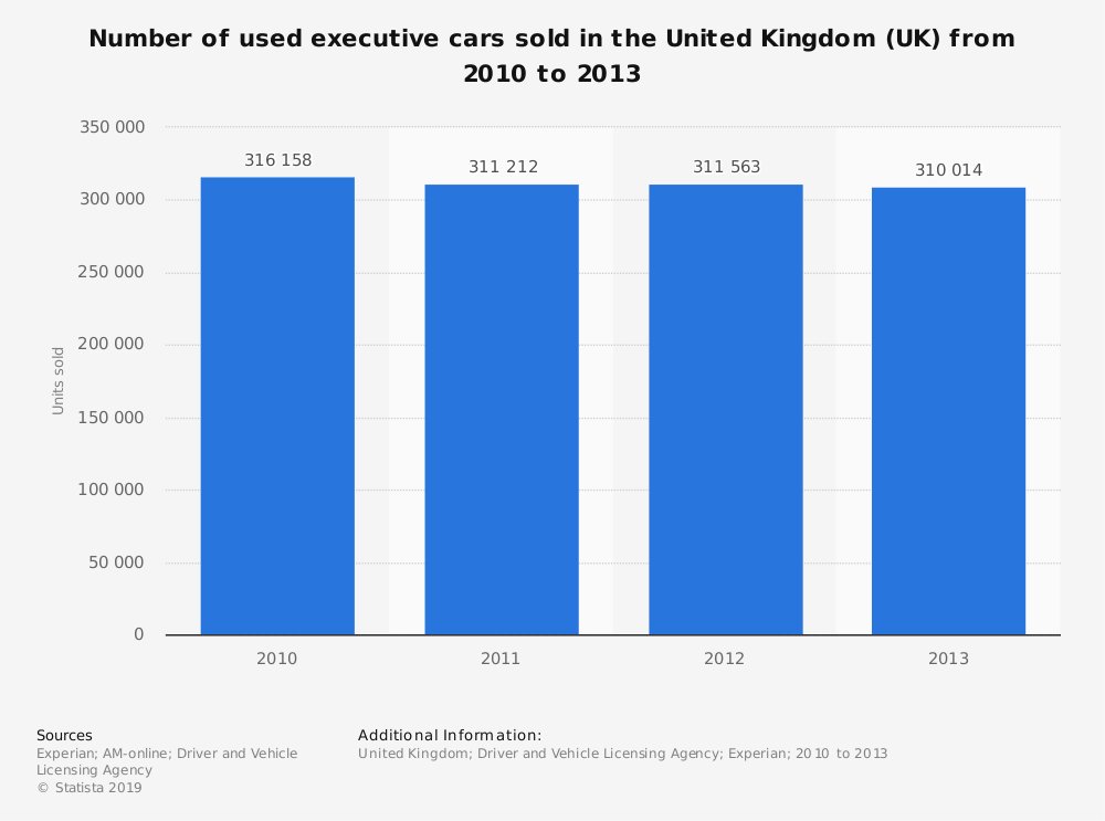 Statistic: Number of used executive cars sold in the United Kingdom (UK) from 2010 to 2013 | Statista