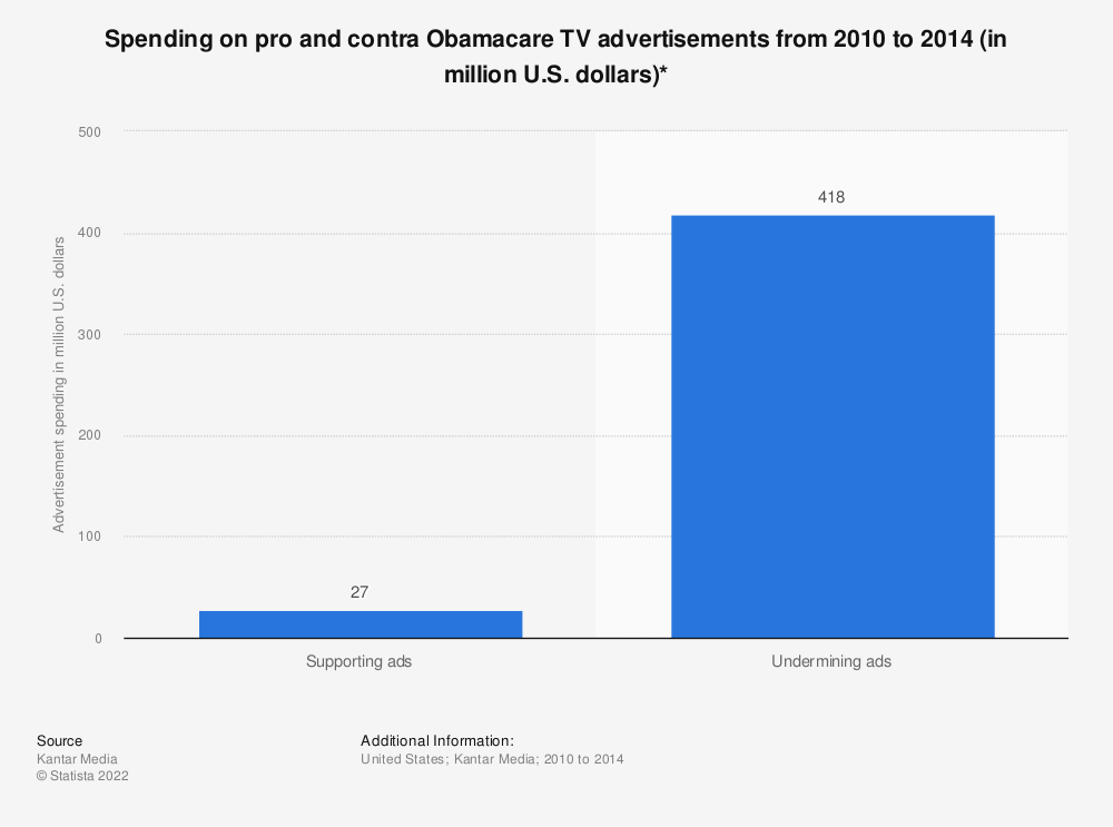 Statistic: Spending on pro and contra Obamacare TV advertisements from 2010 to 2014 (in million U.S. dollars)* | Statista