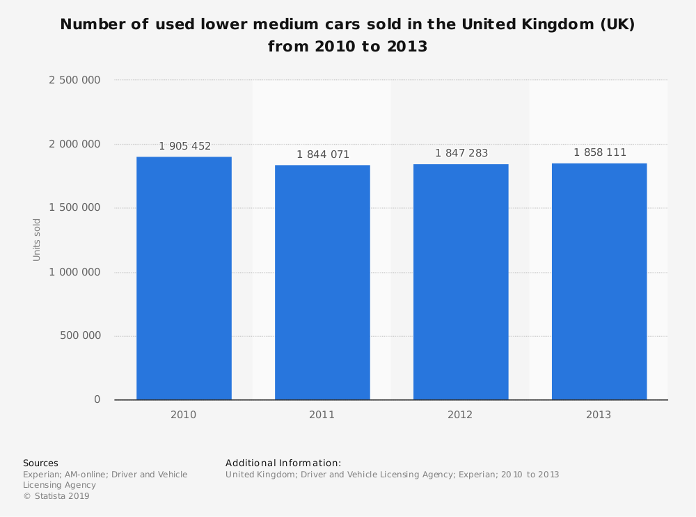 Statistic: Number of used lower medium cars sold in the United Kingdom (UK) from 2010 to 2013 | Statista