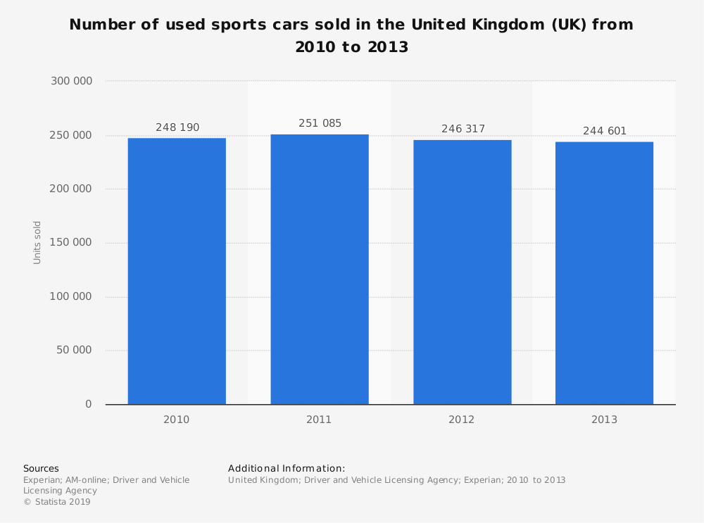 Statistic: Number of used sports cars sold in the United Kingdom (UK) from 2010 to 2013 | Statista
