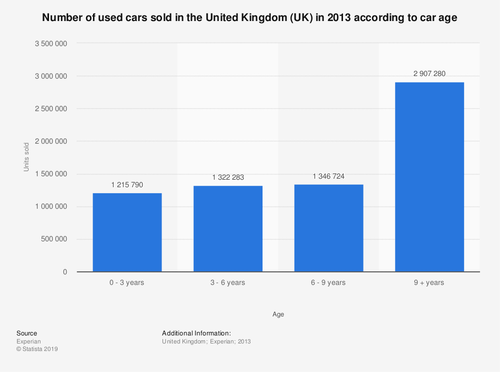 Statistic: Number of used cars sold in the United Kingdom (UK) in 2013 according to car age | Statista