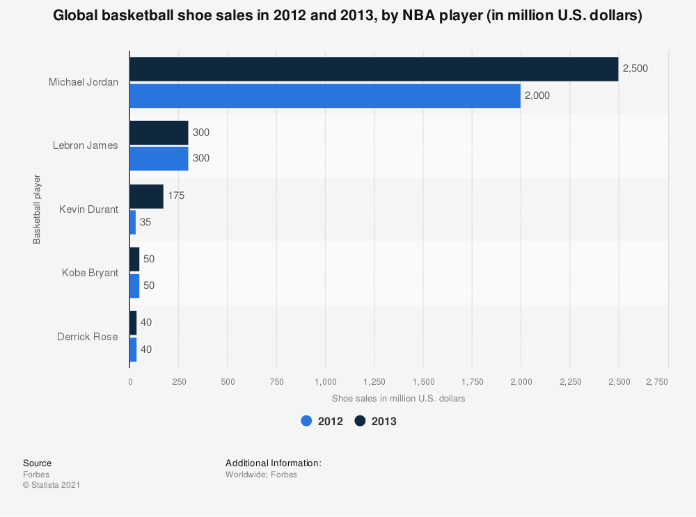Statistic: Global basketball shoe sales in 2012 and 2013, by NBA player (in million U.S. dollars) | Statista