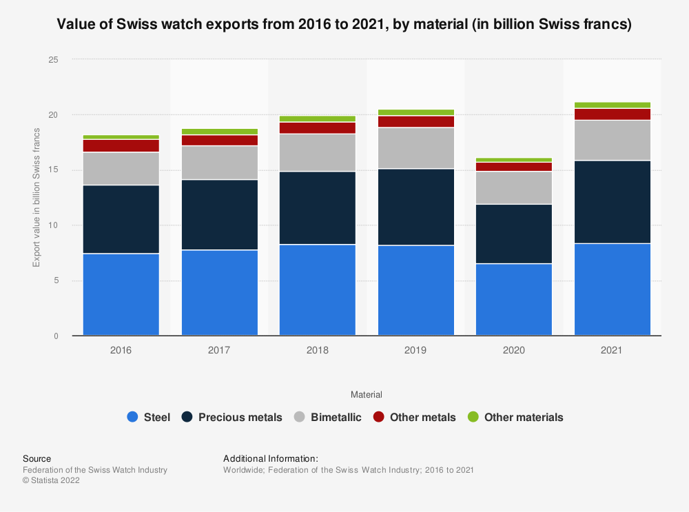 Statistic: Value of Swiss watch exports from 2016 to 2018, by material (in billion Swiss francs) | Statista