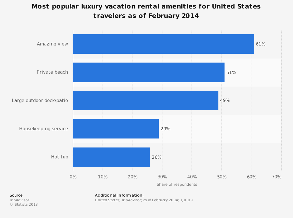 Statistic: Most popular luxury vacation rental amenities for United States travelers as of February 2014 | Statista