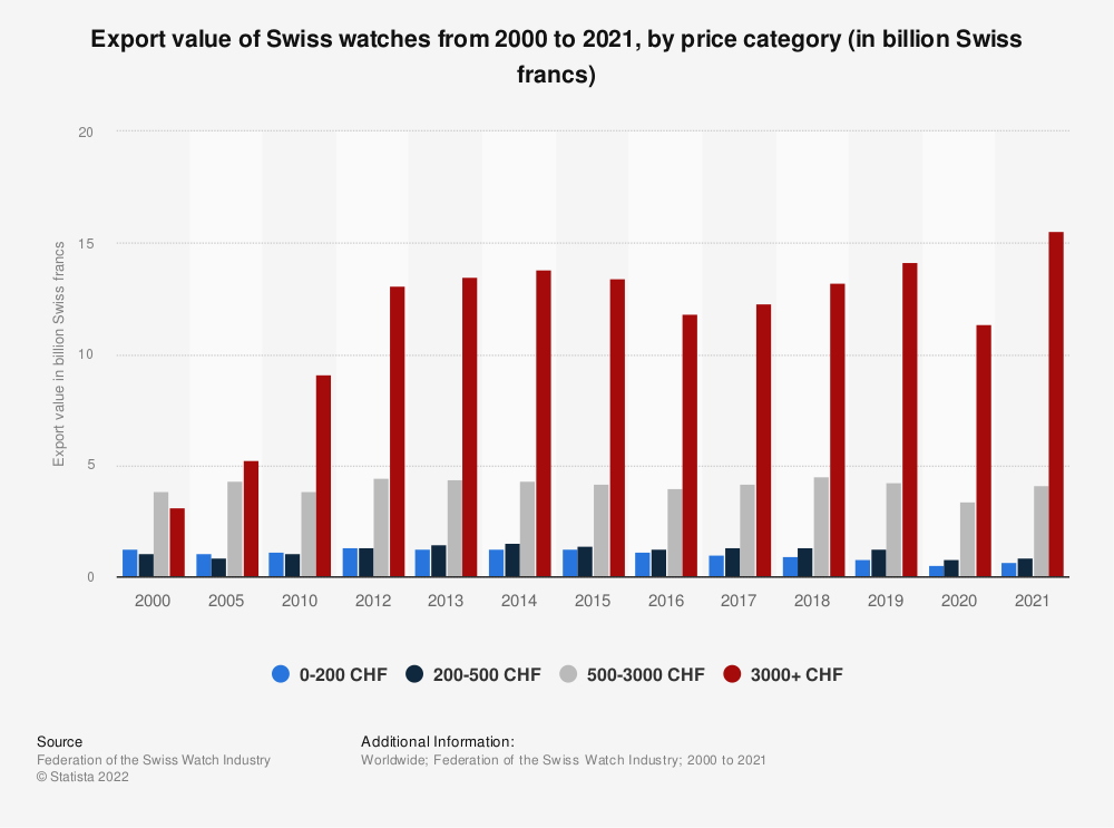 Statistic: Export value of Swiss watches from 2000 to 2020, by price category (in billion Swiss francs) | Statista