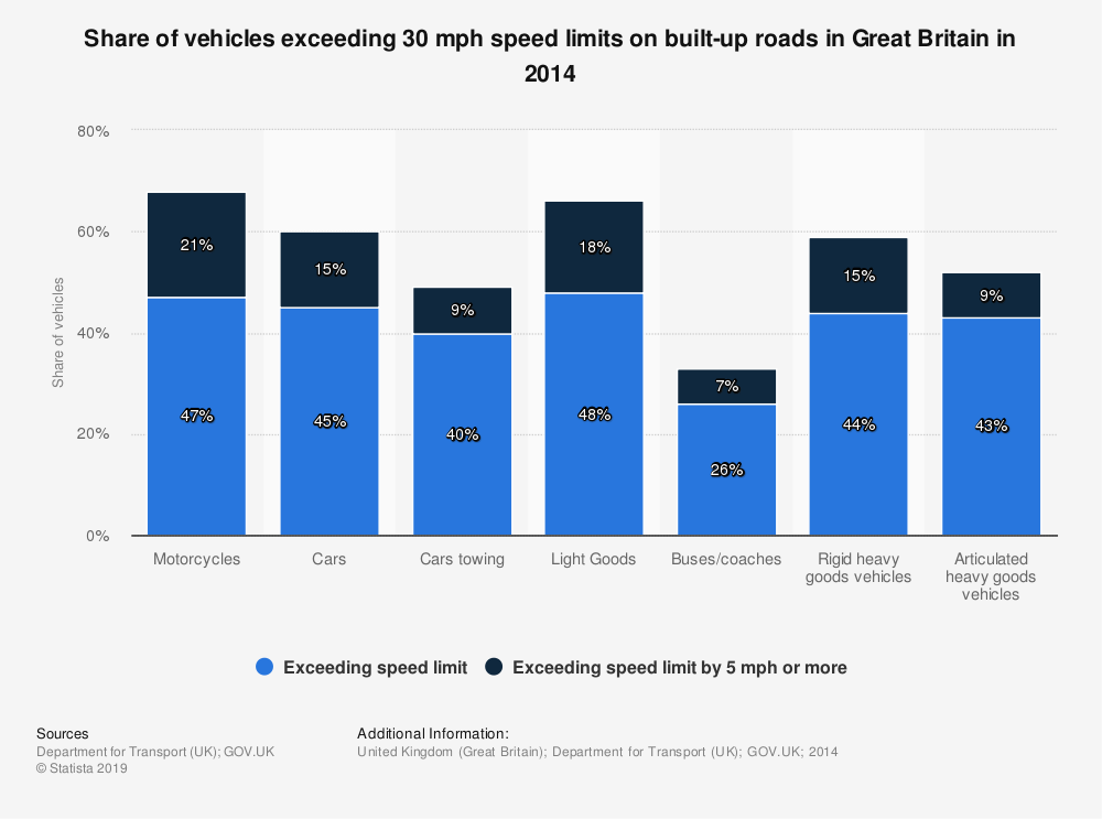 Statistic: Share of vehicles exceeding 30 mph speed limits on built-up roads in Great Britain in 2014 | Statista