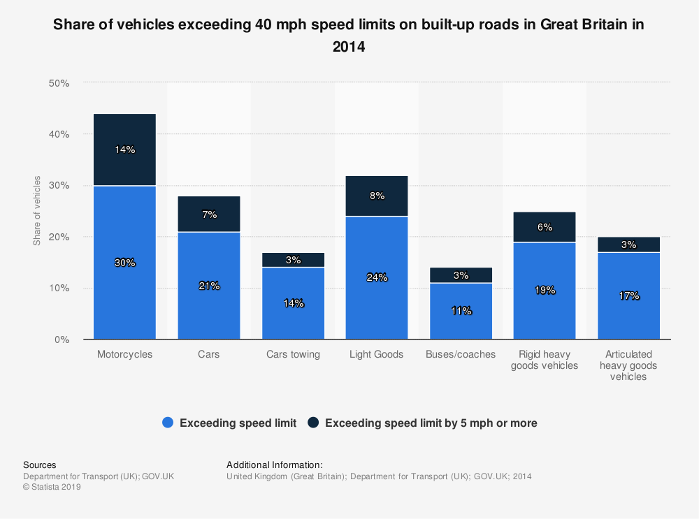 Statistic: Share of vehicles exceeding 40 mph speed limits on built-up roads in Great Britain in 2014 | Statista