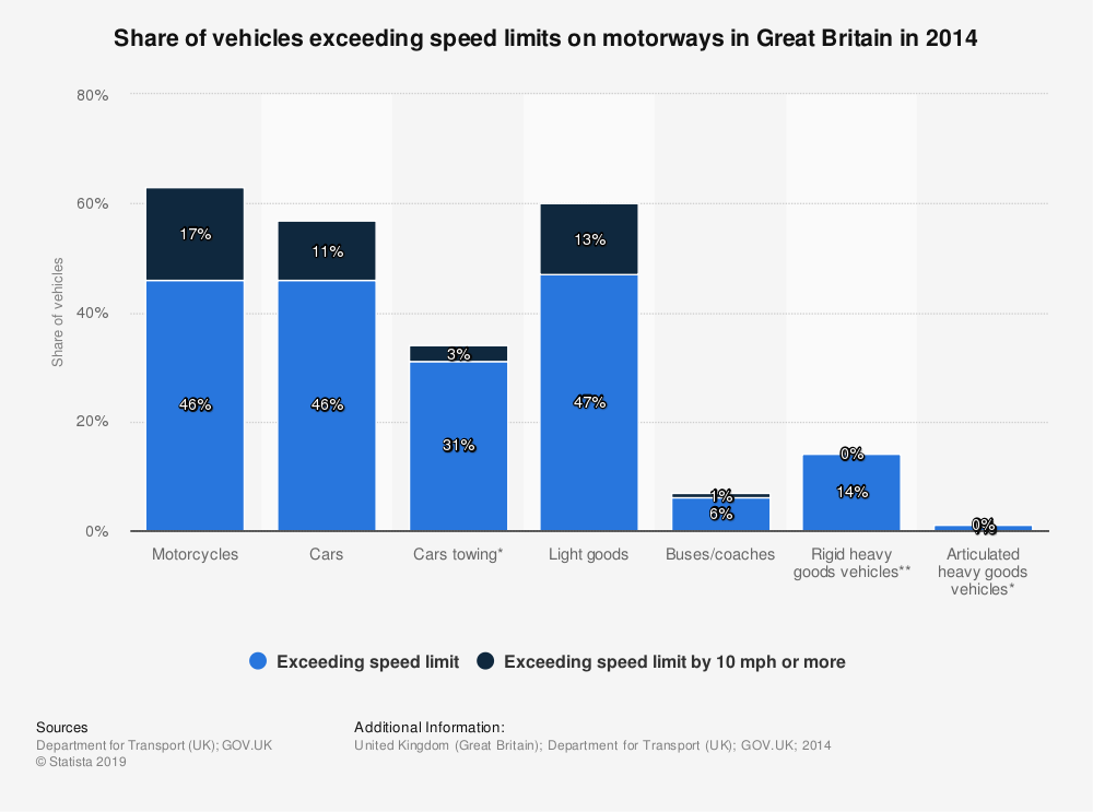 Statistic: Share of vehicles exceeding speed limits on motorways in Great Britain in 2014 | Statista