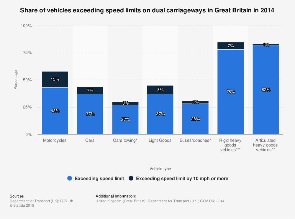 Statistic: Share of vehicles exceeding speed limits on dual carriageways in Great Britain in 2014 | Statista